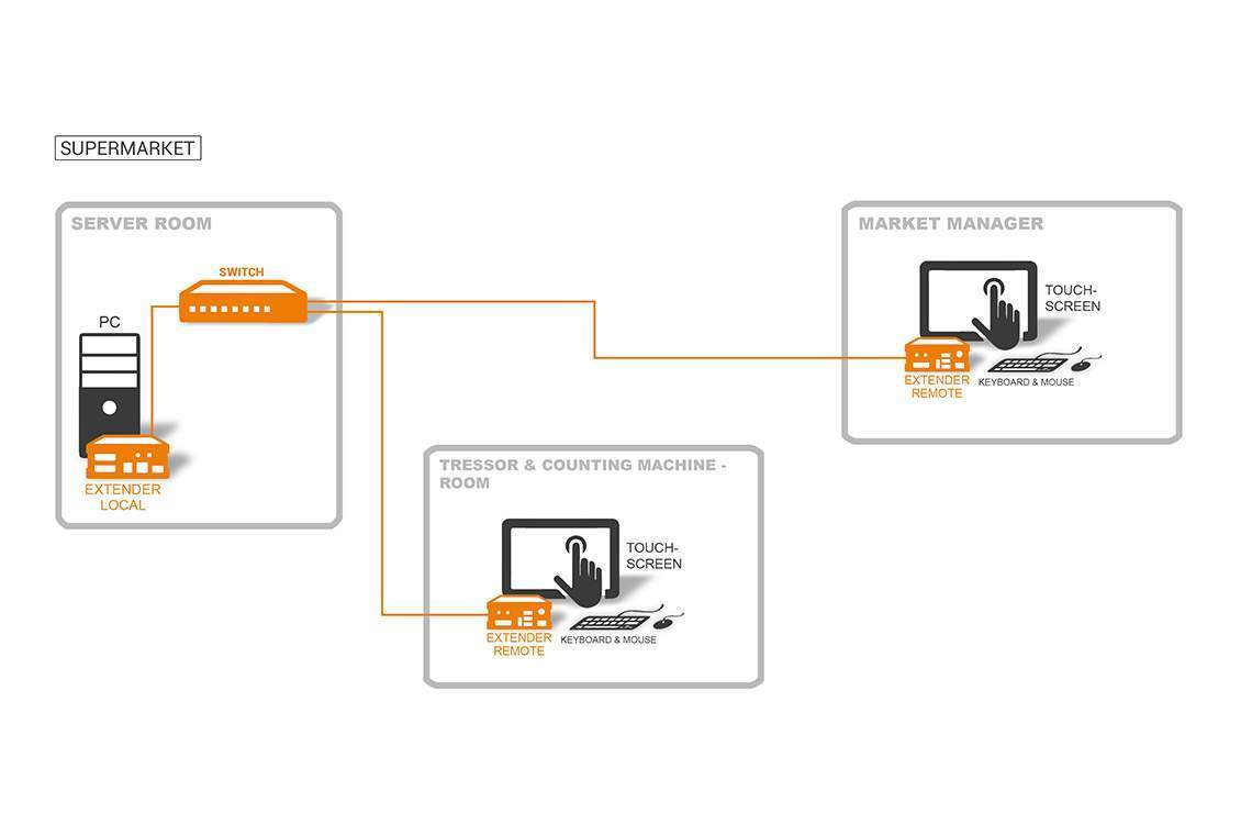 Grafik für Solution Supermarket kvm-tec Extender